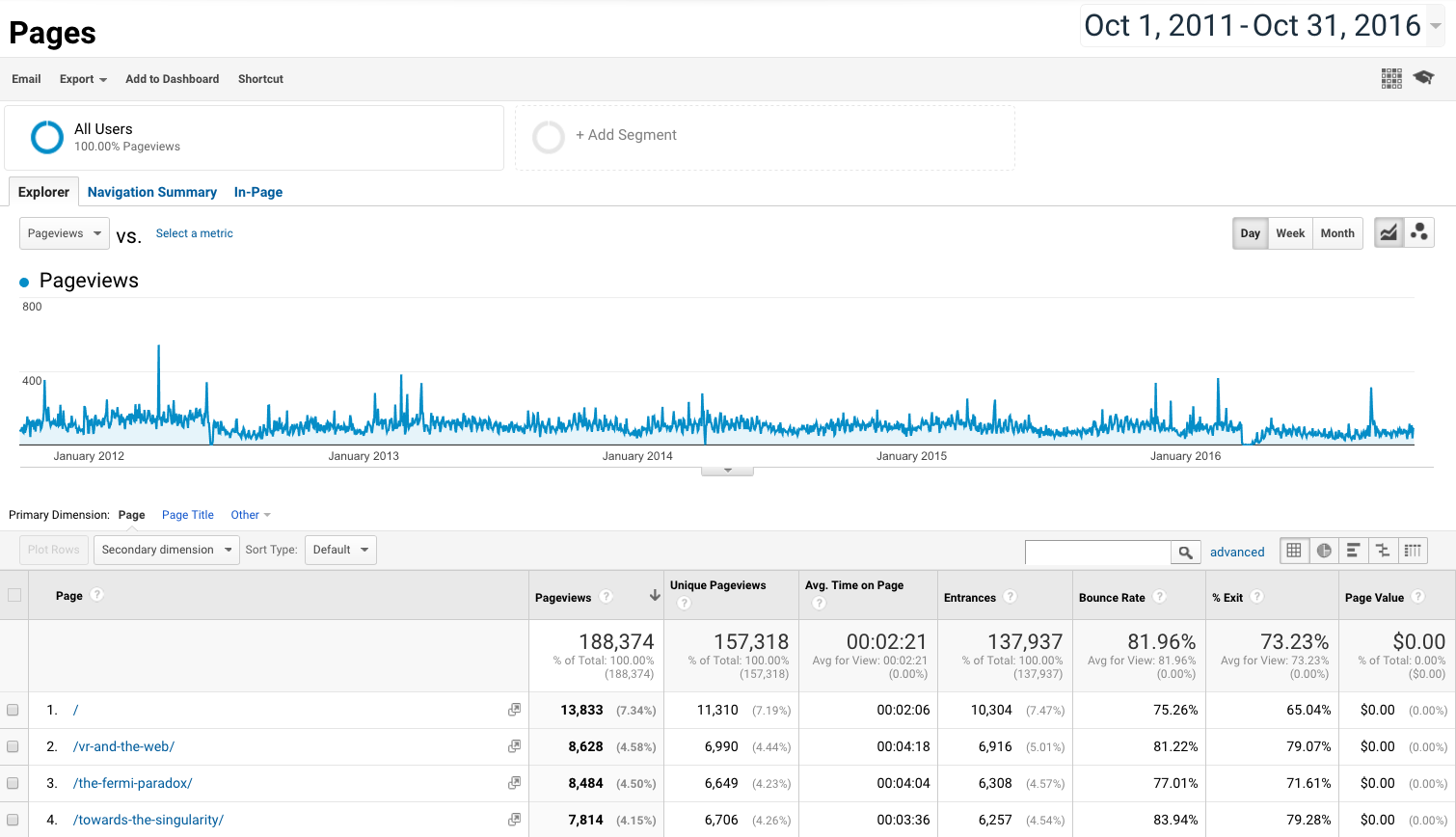 Tech Tuesday: Getting started with Google Analytics