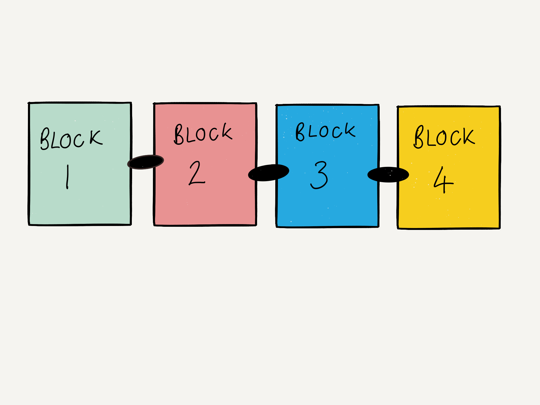 Blockchain: It's Just Chains Of Blocks