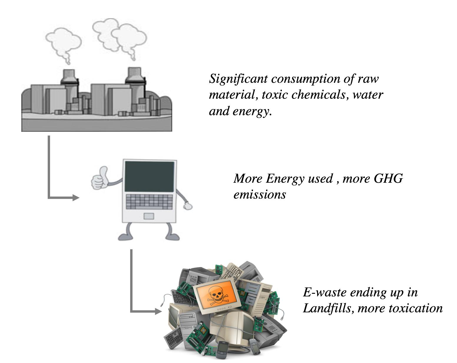 4c8e7bab75e5 AND Digital » A Green Future With Green IT