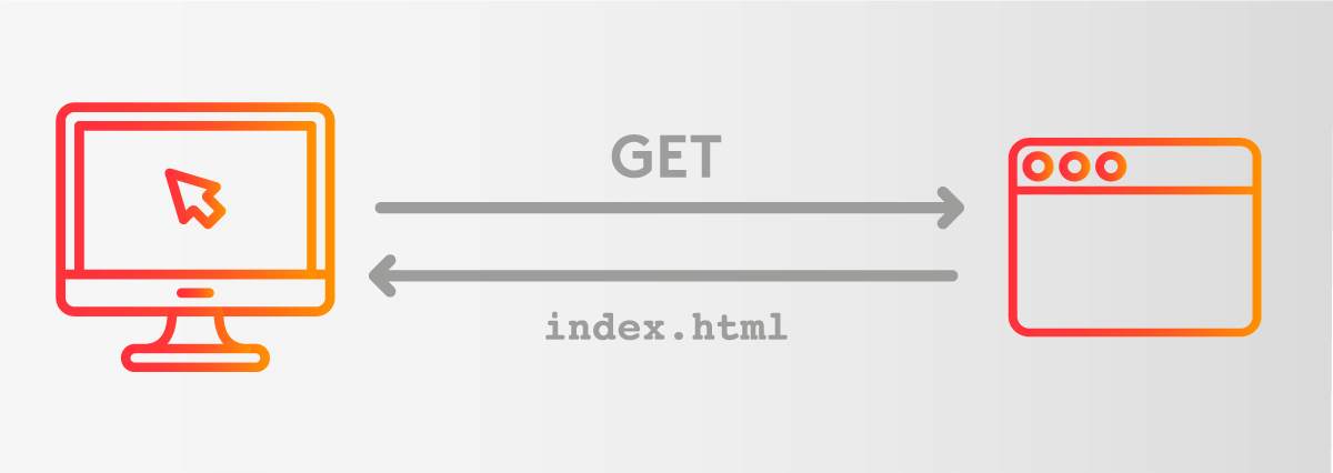 Drone get index.html