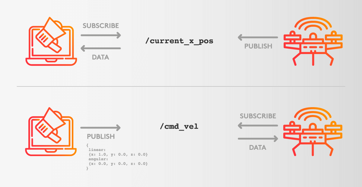 Drone publish subscribe data diagram