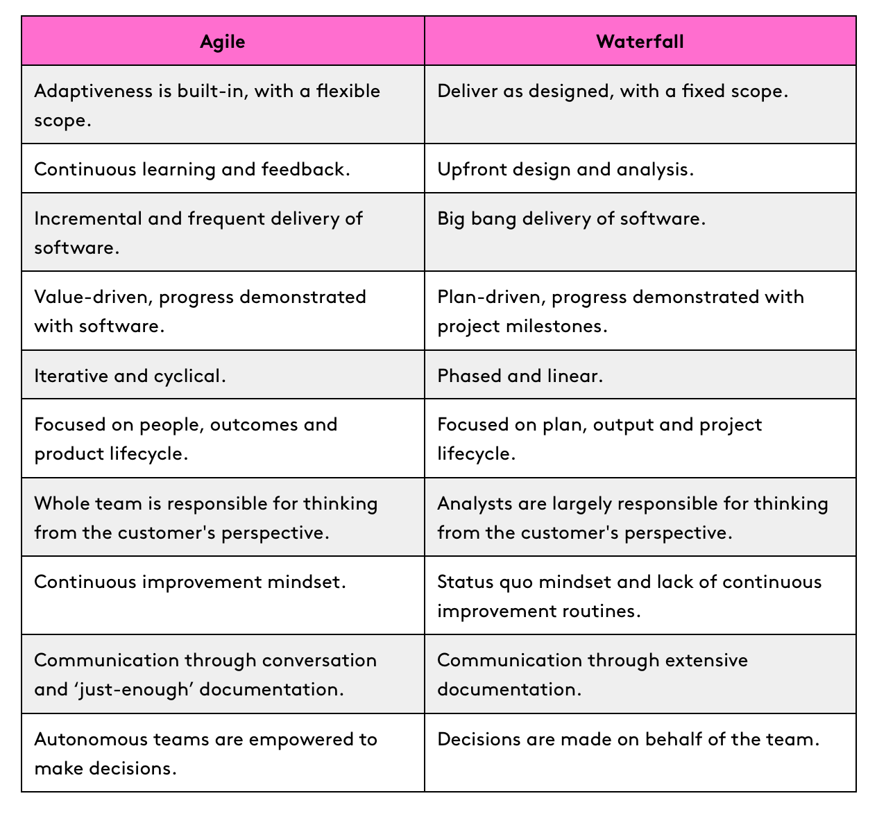 Agile Vs Waterfall - Table Comparison - AND Digital